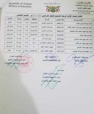 نتائج الثانوية العمومية 2021 ثالث ثانوي اليمن صنعاء 1