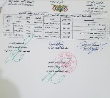 نتائج الثانوية العمومية 2021 ثالث ثانوي اليمن صنعاء 7